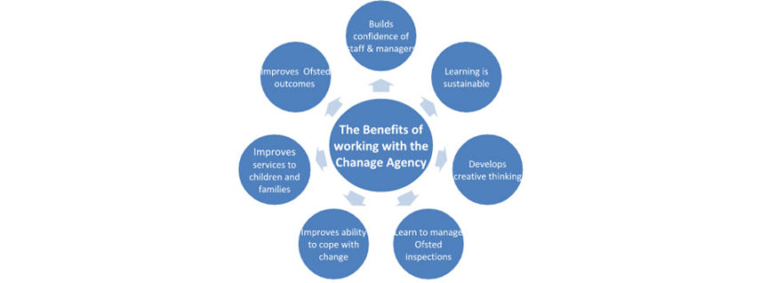 benefits of working with the change agency